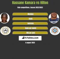 Hassane Kamara vs Hilton h2h player stats