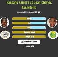 Hassane Kamara vs Jean-Charles Castelletto h2h player stats