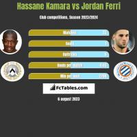 Hassane Kamara vs Jordan Ferri h2h player stats