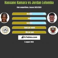 Hassane Kamara vs Jordan Lotomba h2h player stats