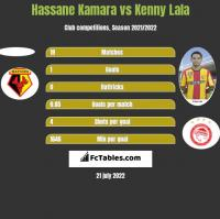 Hassane Kamara vs Kenny Lala h2h player stats