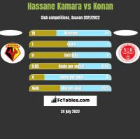Hassane Kamara vs Konan h2h player stats