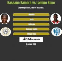 Hassane Kamara vs Lamine Kone h2h player stats