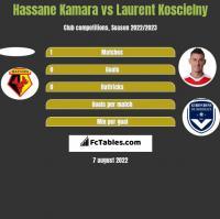 Hassane Kamara vs Laurent Koscielny h2h player stats