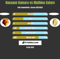 Hassane Kamara vs Mathieu Cafaro h2h player stats