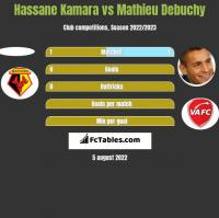 Hassane Kamara vs Mathieu Debuchy h2h player stats