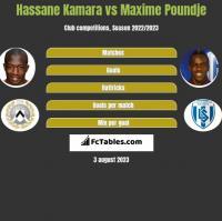 Hassane Kamara vs Maxime Poundje h2h player stats