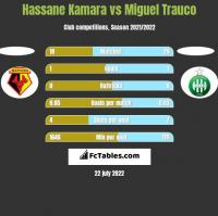 Hassane Kamara vs Miguel Trauco h2h player stats