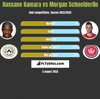 Hassane Kamara vs Morgan Schneiderlin h2h player stats