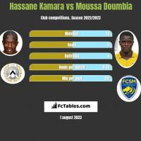 Hassane Kamara vs Moussa Doumbia h2h player stats