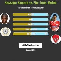Hassane Kamara vs Pier Lees-Melou h2h player stats