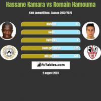 Hassane Kamara vs Romain Hamouma h2h player stats