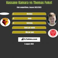 Hassane Kamara vs Thomas Foket h2h player stats