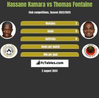 Hassane Kamara vs Thomas Fontaine h2h player stats
