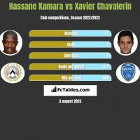 Hassane Kamara vs Xavier Chavalerin h2h player stats