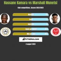 Hassane Kamara vs Marshall Munetsi h2h player stats
