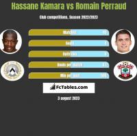 Hassane Kamara vs Romain Perraud h2h player stats