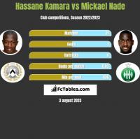 Hassane Kamara vs Mickael Nade h2h player stats