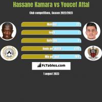 Hassane Kamara vs Youcef Attal h2h player stats