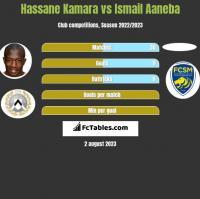 Hassane Kamara vs Ismail Aaneba h2h player stats