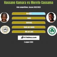 Hassane Kamara vs Moreto Cassama h2h player stats