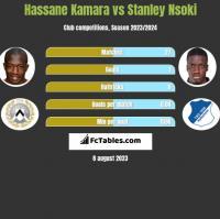 Hassane Kamara vs Stanley Nsoki h2h player stats