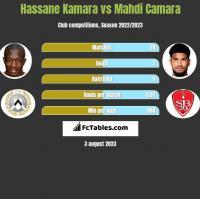 Hassane Kamara vs Mahdi Camara h2h player stats