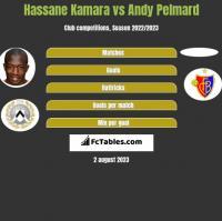 Hassane Kamara vs Andy Pelmard h2h player stats
