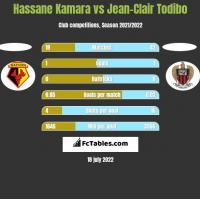 Hassane Kamara vs Jean-Clair Todibo h2h player stats