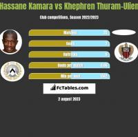 Hassane Kamara vs Khephren Thuram-Ulien h2h player stats