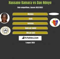 Hassane Kamara vs Dan Ndoye h2h player stats