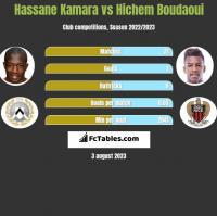 Hassane Kamara vs Hichem Boudaoui h2h player stats