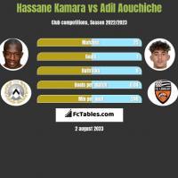 Hassane Kamara vs Adil Aouchiche h2h player stats