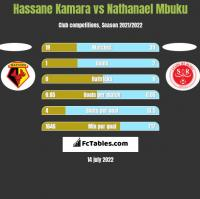 Hassane Kamara vs Nathanael Mbuku h2h player stats