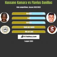 Hassane Kamara vs Flavius Daniliuc h2h player stats