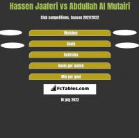 Hassen Jaaferi vs Abdullah Al Mutairi h2h player stats