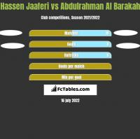 Hassen Jaaferi vs Abdulrahman Al Barakah h2h player stats