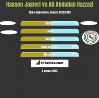 Hassen Jaaferi vs Ali Abdullah Hazzazi h2h player stats