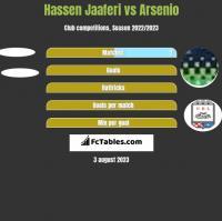 Hassen Jaaferi vs Arsenio h2h player stats