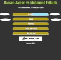 Hassen Jaaferi vs Muhannad Fallatah h2h player stats
