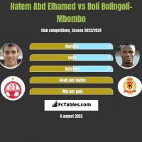 Hatem Abd Elhamed vs Boli Bolingoli-Mbombo h2h player stats