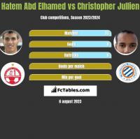 Hatem Abd Elhamed vs Christopher Jullien h2h player stats