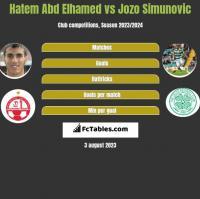 Hatem Abd Elhamed vs Jozo Simunović h2h player stats