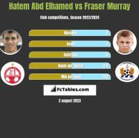 Hatem Abd Elhamed vs Fraser Murray h2h player stats