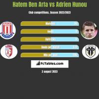 Hatem Ben Arfa vs Adrien Hunou h2h player stats