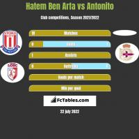 Hatem Ben Arfa vs Antonito h2h player stats