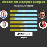 Hatem Ben Arfa vs Benjamin Bourigeaud h2h player stats