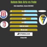Hatem Ben Arfa vs Fede h2h player stats