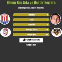 Hatem Ben Arfa vs Hector Herrera h2h player stats