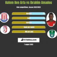 Hatem Ben Arfa vs Ibrahim Amadou h2h player stats